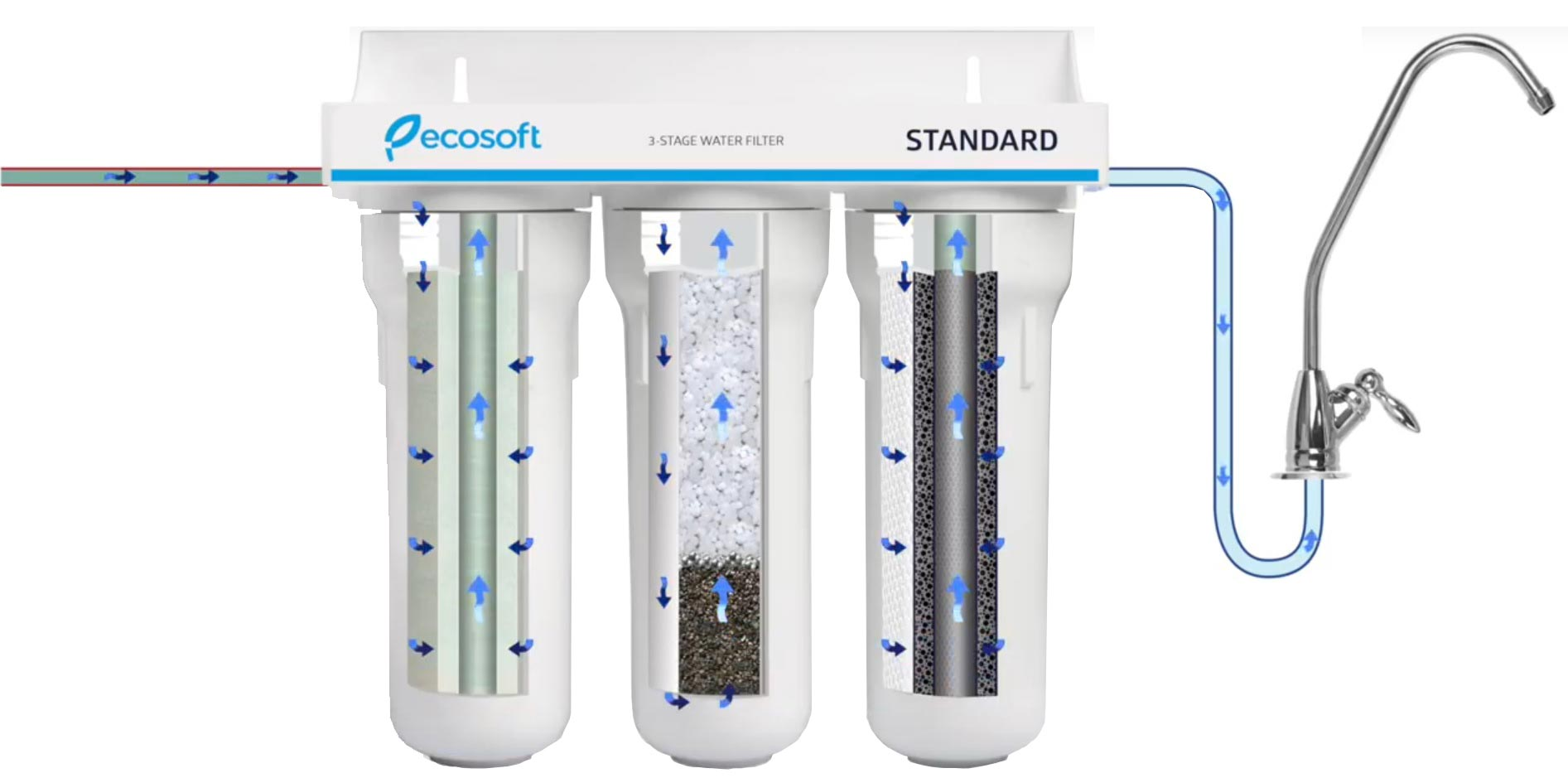 Ecosoft-3-stage-water-filter-system-2