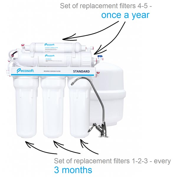 Ecosoft-reverse-osmosis-replacement