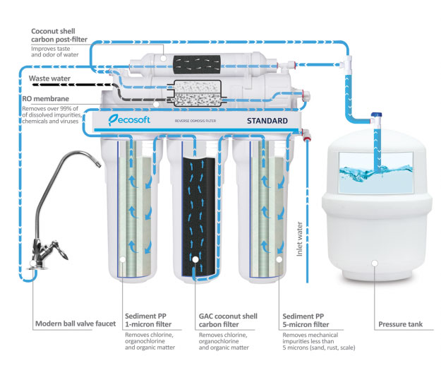 ecosoft-5-stage-reverse-osmosis-filtration